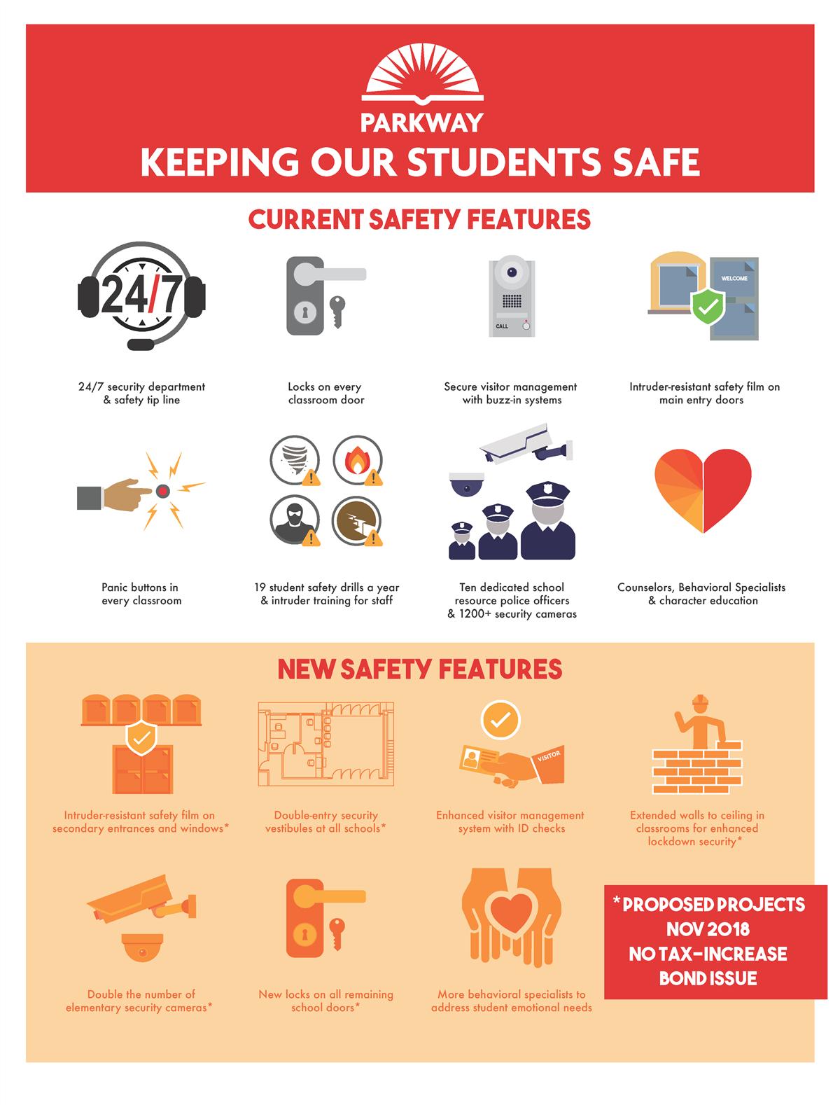 Security / Keeping Children Safe