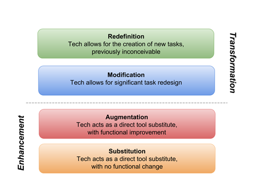 Image result for samr model